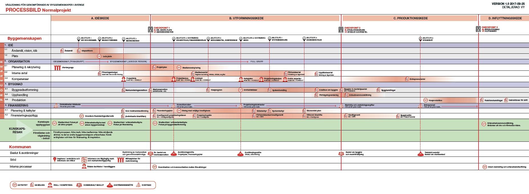 Processbild byggemenskaper, klicka för PDF!
